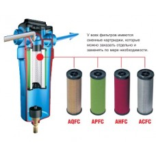 Фильтры для очистки сжатого воздуха ABAC